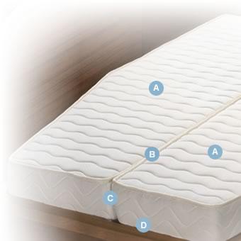 matelas bateau bedding yachting des matelas sur mesure pour votre bateau. Black Bedroom Furniture Sets. Home Design Ideas